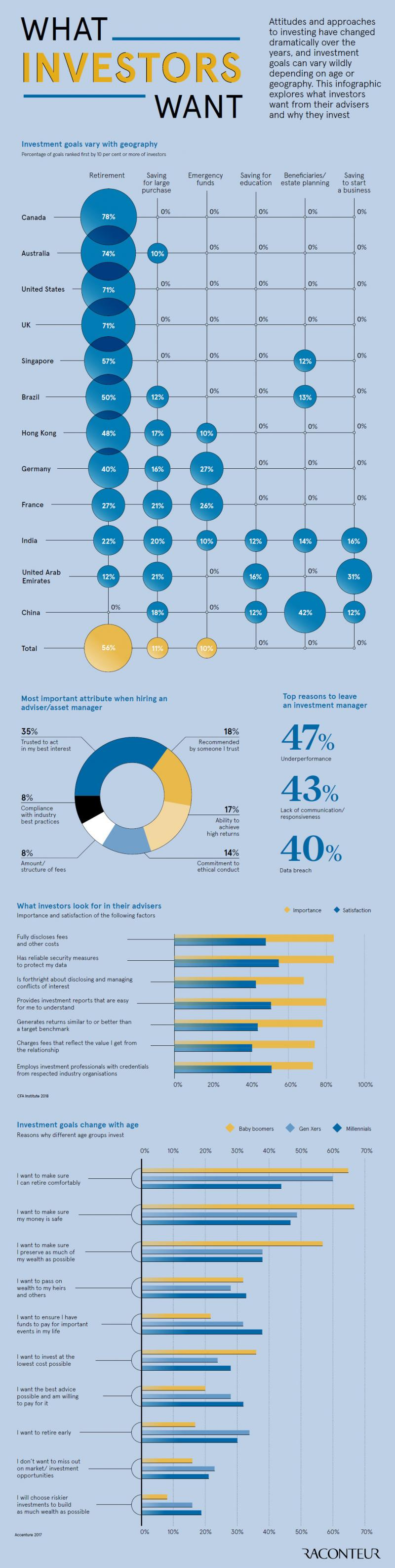 How Investment Goals Vary by Country and Age #Infographic