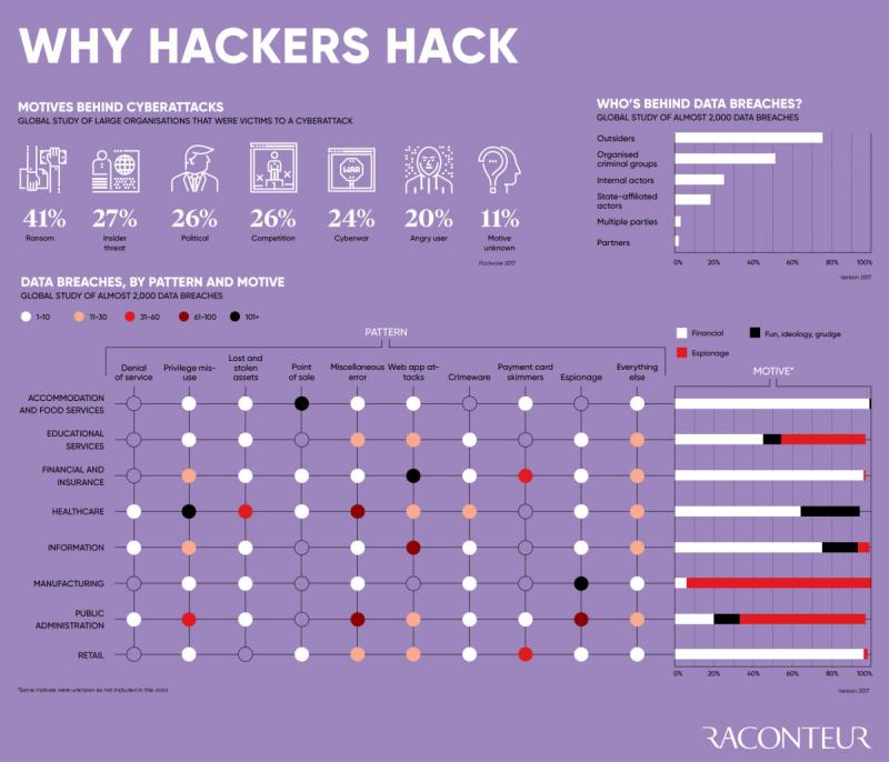 Why Hackers Hack - Motives Behind Cyber attacks #Infographic