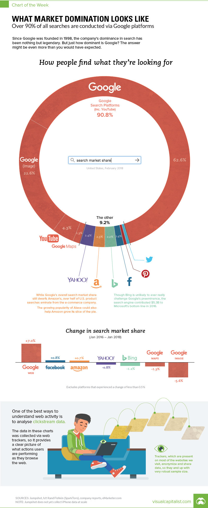 This Chart Reveals #Google True Dominance Over the Web #Infographic