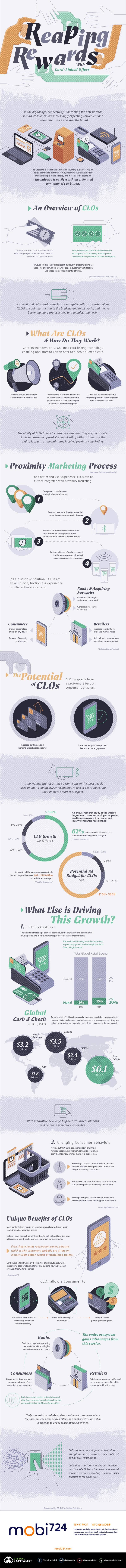 The #Future of Customer Rewards Card Linked Offers #Infographic