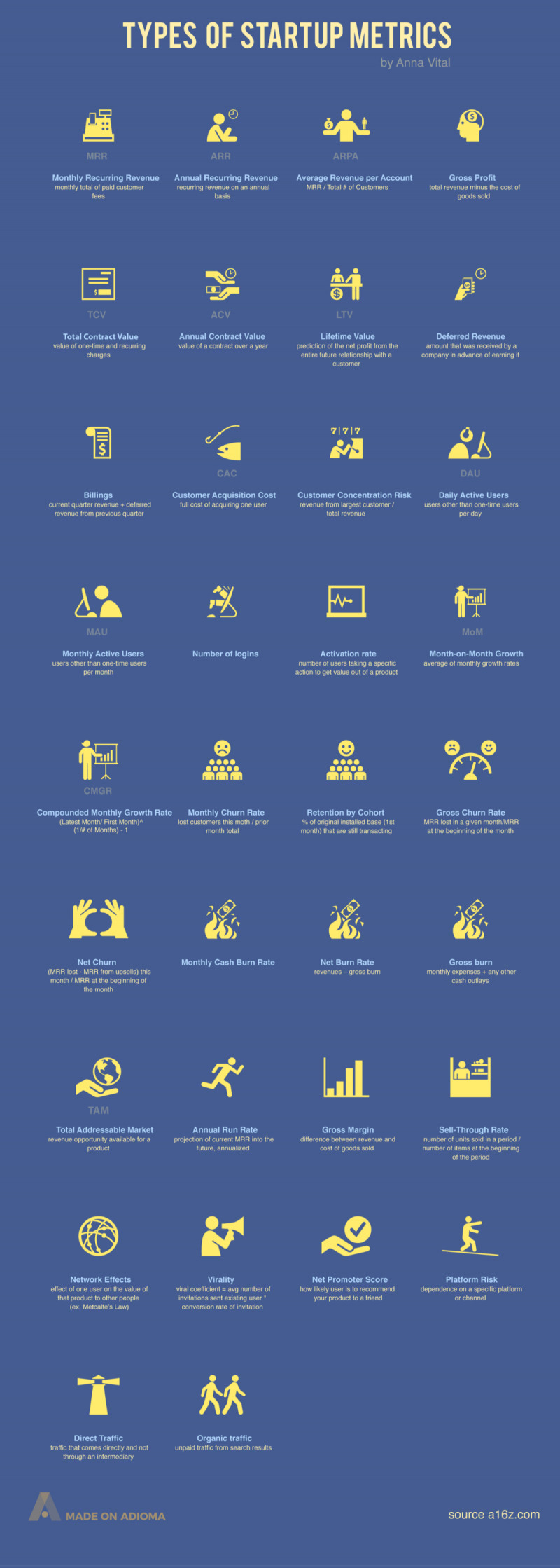 The Most Important #Startup Metrics for Tech #Entrepreneurs #Infographic