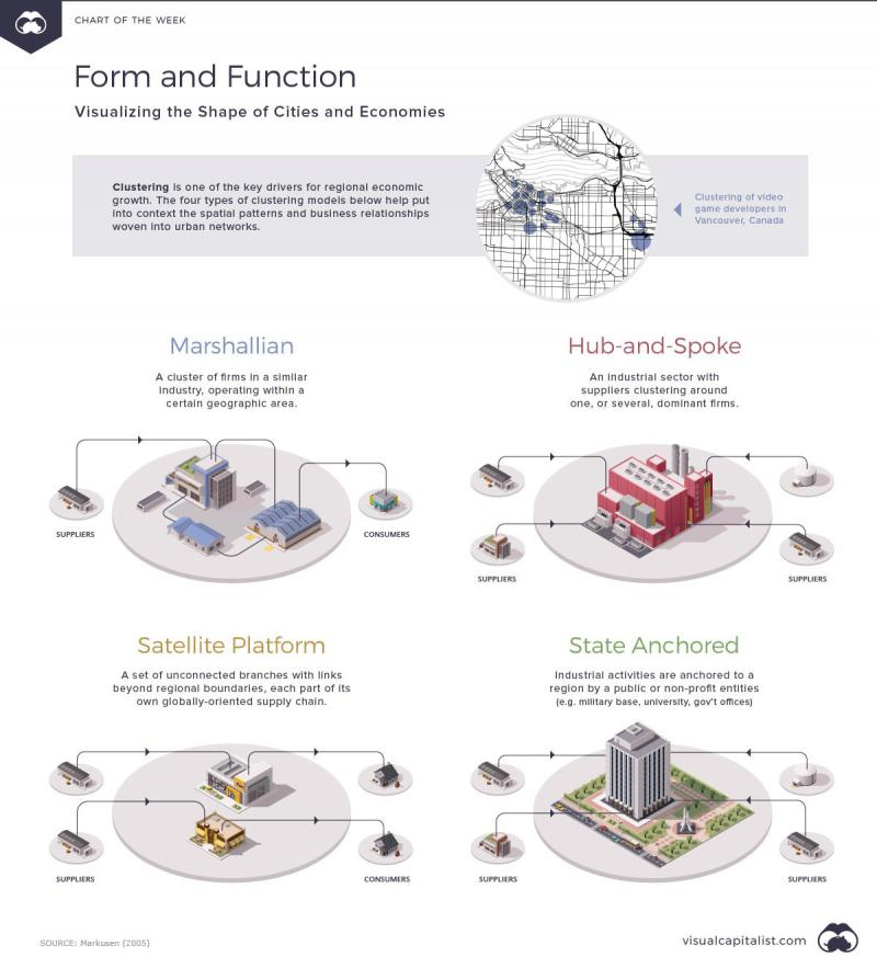 Form and Function: Visualizing the Shape of Cities and Economies #Infographic