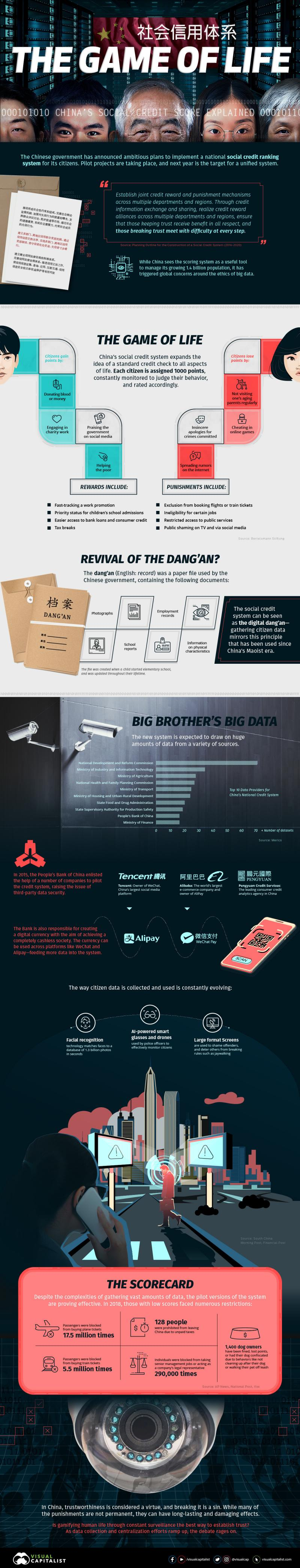The Game of Life: Visualizing #China Social Credit System #Infographic