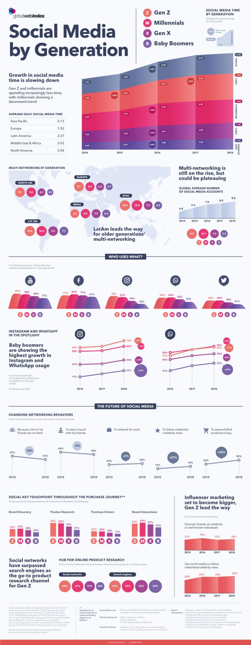 Visualizing #Social_Media #SMM Use by Generation #Infographic