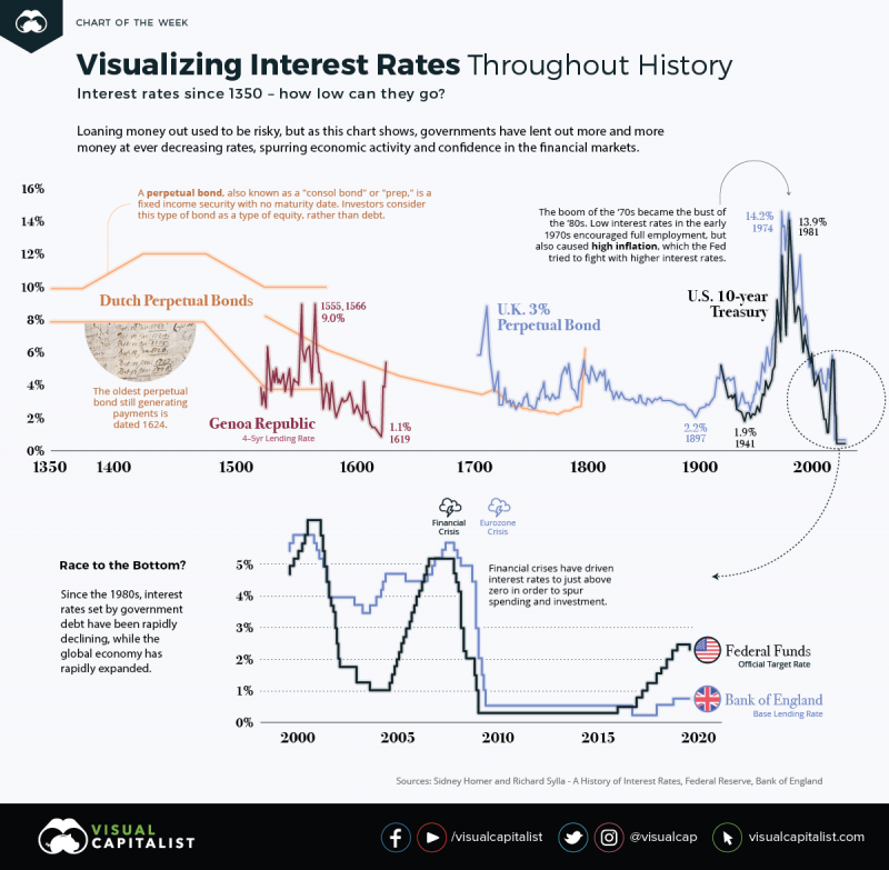 The History of Interest Rates Over 670 Years #Infographic