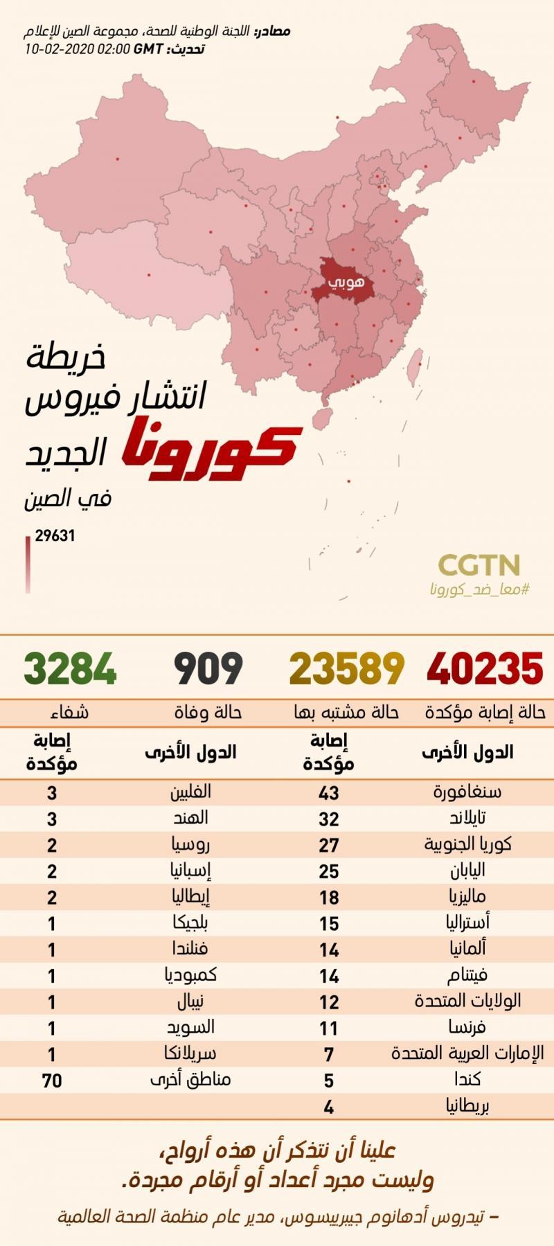 احصائيات فايروس #كورونا حتى اليوم #انفوجرافيك #انفوجرافيك_عربي